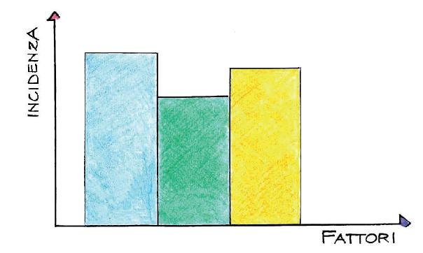 La decalcarizzazione nel circolo fattoriale